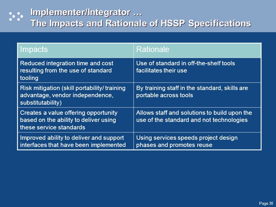 Page 30 Implementer/Integrator … The Impacts and Rationale of HSSP Specifications ImpactsRationale Reduced integration time and cost resulting from the use of standard tooling Use of standard in off-the-shelf tools facilitates their use Risk mitigation (skill portability/ training advantage, vendor independence, substitutability) By training staff in the standard, skills are portable across tools Creates a value offering opportunity based on the ability to deliver using these service standards Allows staff and solutions to build upon the use of the standard and not technologies Improved ability to deliver and support interfaces that have been implemented Using services speeds project design phases and promotes reuse