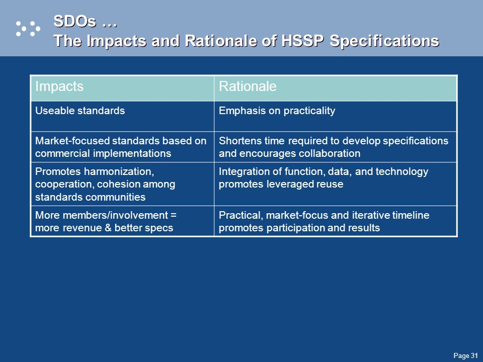 Page 31 SDOs … The Impacts and Rationale of HSSP Specifications ImpactsRationale Useable standardsEmphasis on practicality Market-focused standards based on commercial implementations Shortens time required to develop specifications and encourages collaboration Promotes harmonization, cooperation, cohesion among standards communities Integration of function, data, and technology promotes leveraged reuse More members/involvement = more revenue & better specs Practical, market-focus and iterative timeline promotes participation and results