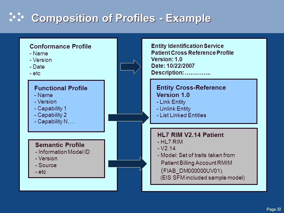 Page 32 Composition of Profiles - Example Conformance Profile - Name - Version - Date - etc Functional Profile - Name - Version - Capability 1 - Capability 2 - Capability N….