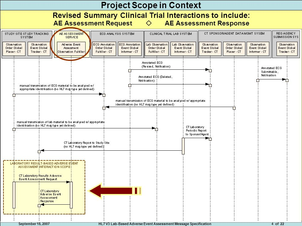 September 18, 2007HL7 V3 Lab-Based Adverse Event Assessment Message Specification4 of 22 Project Scope in Context Revised Summary Clinical Trial Interactions to include: AE Assessment Request AE Assessment Response