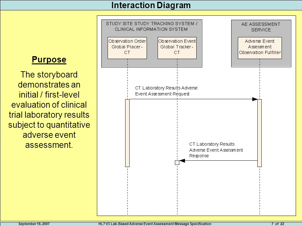 September 18, 2007HL7 V3 Lab-Based Adverse Event Assessment Message Specification7 of 22 Interaction Diagram Purpose The storyboard demonstrates an initial / first-level evaluation of clinical trial laboratory results subject to quantitative adverse event assessment.