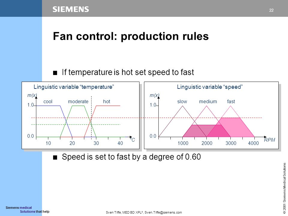 22 © 2001 Siemens Medical Solutions Siemens medical Solutions that help Sven Tiffe, MED BD XPL², Sven.Tiffe@siemens.com Fan control: production rules CIf temperature is hot set speed to fast CSpeed is set to fast by a degree of 0.60 1.0 0.0 m(x) °C 10203040 coolhot Linguistic variable temperature moderate 1.0 0.0 m(x) RPM 1000200030004000 Linguistic variable speed slowmediumfast
