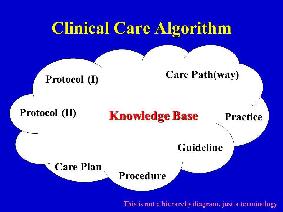 Clinical Care Algorithm Protocol (I) Guideline Care Path(way) Protocol (II) Procedure Practice Care Plan Knowledge Base This is not a hierarchy diagram, just a terminology