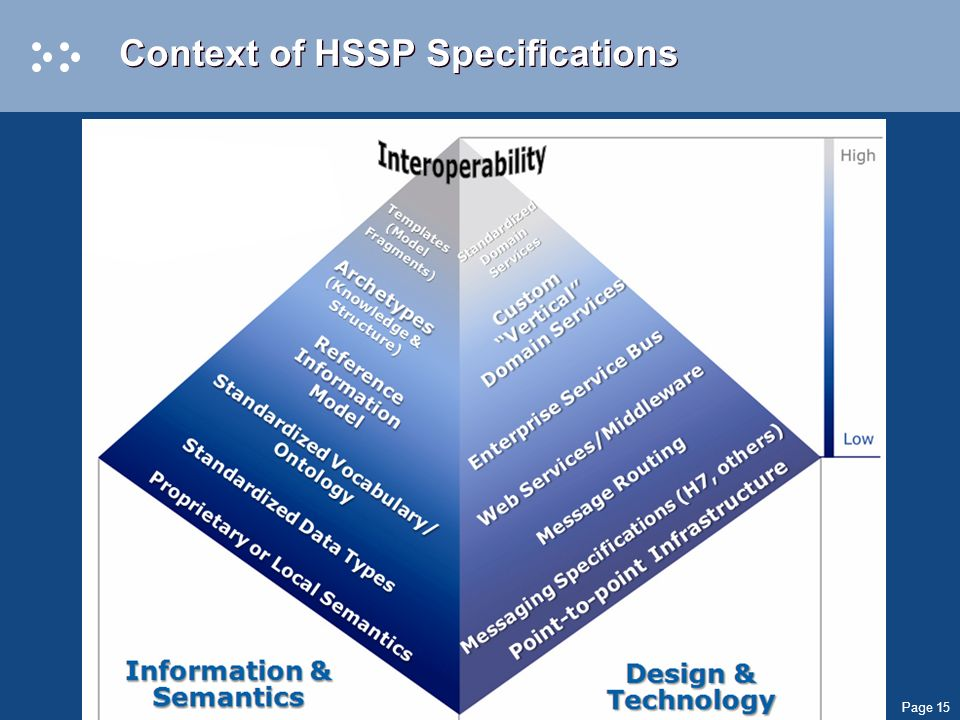 Page 15 Context of HSSP Specifications
