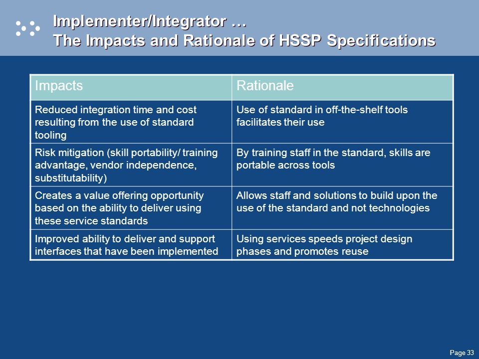 Page 33 Implementer/Integrator … The Impacts and Rationale of HSSP Specifications ImpactsRationale Reduced integration time and cost resulting from th