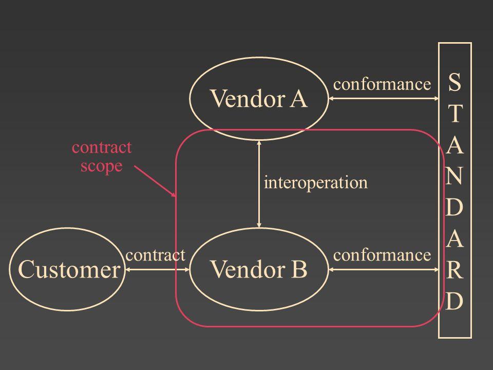Vendor A STANDARDSTANDARD Customer conformance Vendor B conformance interoperation contract contract scope