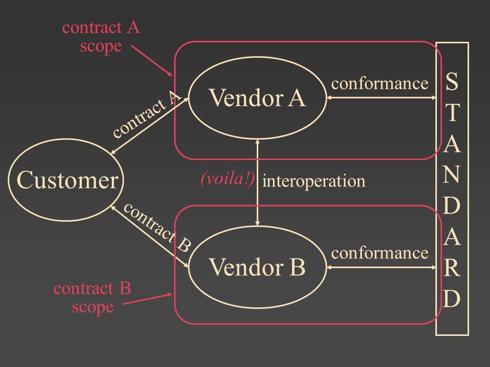 Vendor A STANDARDSTANDARD Customer conformance Vendor B conformance interoperation contract B contract A contract A scope contract B scope (voila!)
