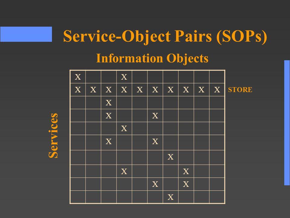 Service-Object Pairs (SOPs) XX XXXXXXXXXX X XX X XX X XX XX X Services Information Objects STORE