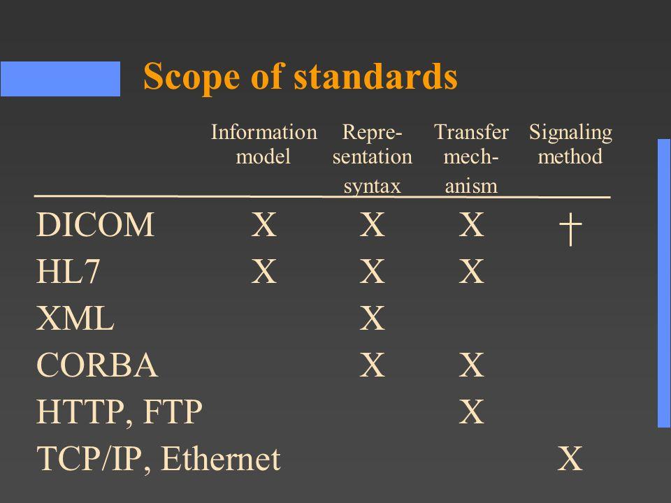 Scope of standards InformationRepre-TransferSignaling modelsentationmech-method syntaxanism DICOMXXX HL7XXX XMLX CORBAXX HTTP, FTPX TCP/IP, EthernetX