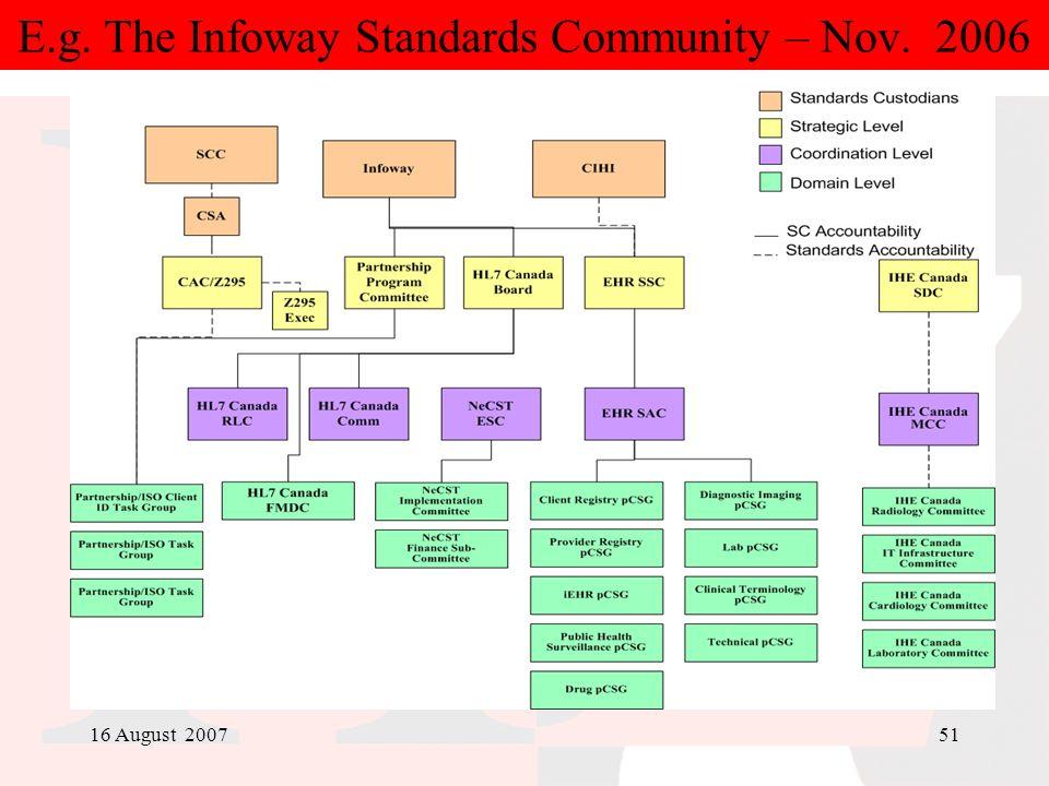 16 August 200751 E.g. The Infoway Standards Community – Nov. 2006