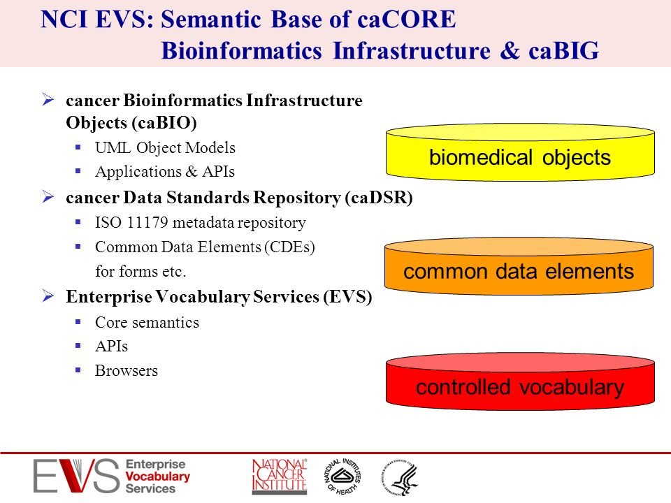 NCI EVS: Semantic Base of caCORE Bioinformatics Infrastructure & caBIG cancer Bioinformatics Infrastructure Objects (caBIO) UML Object Models Applicat