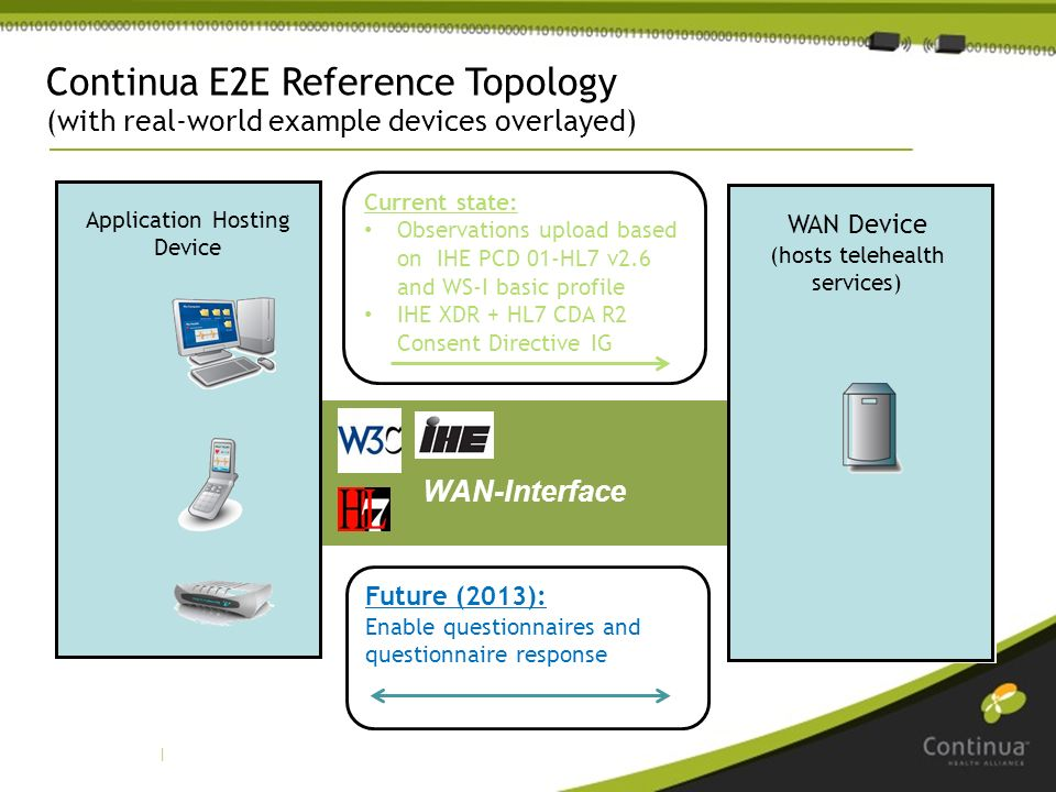 | WAN-Interface Application Hosting Device WAN Device (hosts telehealth services) Future (2013): Enable questionnaires and questionnaire response Continua E2E Reference Topology (with real-world example devices overlayed) Current state: Observations upload based on IHE PCD 01-HL7 v2.6 and WS-I basic profile IHE XDR + HL7 CDA R2 Consent Directive IG