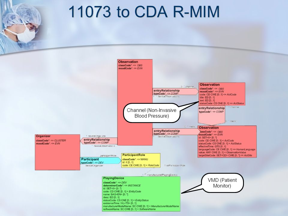 11073 to CDA R-MIM VMD (Patient Monitor) Channel (Non-Invasive Blood Pressure)