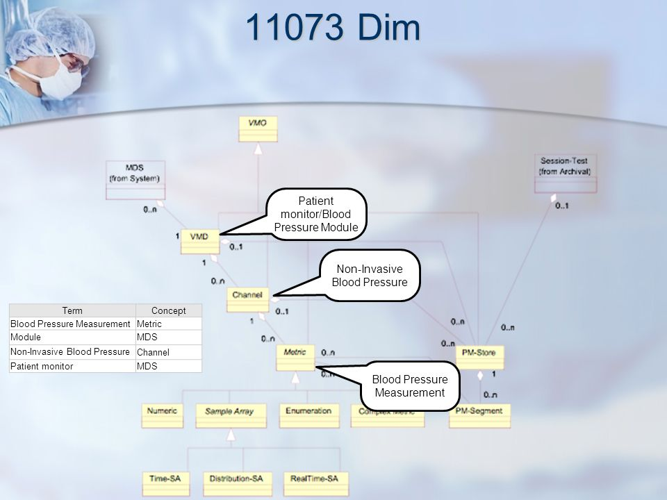 11073 to HL7 R-MIM
