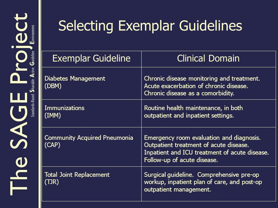 Selecting Exemplar Guidelines Exemplar Guideline Diabetes Management (DBM) Immunizations (IMM) Community Acquired Pneumonia (CAP) Total Joint Replacement (TJR) Clinical Domain Chronic disease monitoring and treatment.