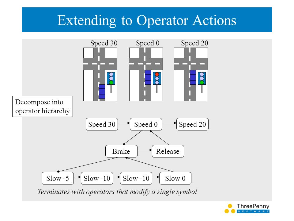 Extending to Operator Actions Speed 30Speed 0Speed 20 Speed 30 Decompose into operator hierarchy Speed 0Speed 20 BrakeRelease Slow -5Slow -10 Slow 0 Terminates with operators that modify a single symbol