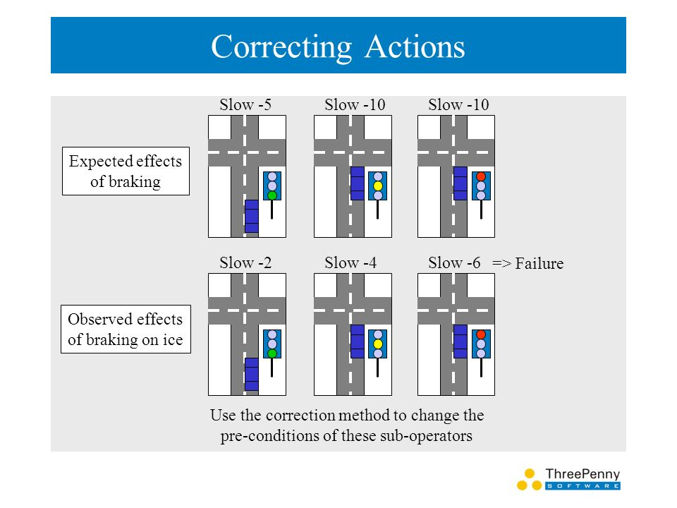 Correcting Actions Slow -5Slow -10 Expected effects of braking Slow -2Slow -4Slow -6 Observed effects of braking on ice => Failure Use the correction method to change the pre-conditions of these sub-operators