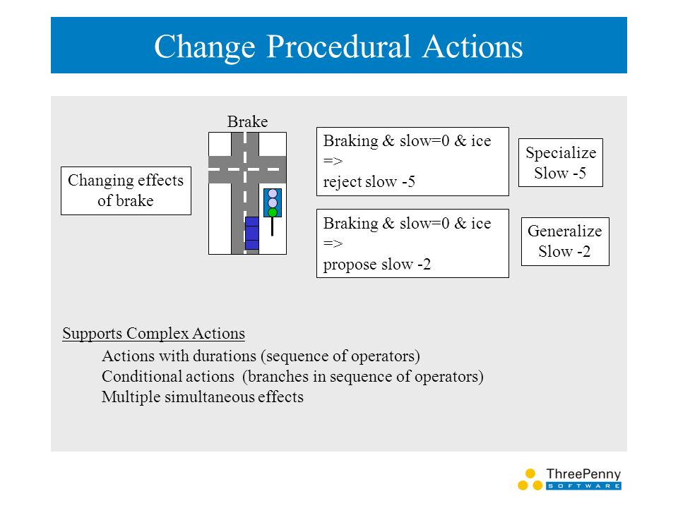 Change Procedural Actions Brake Changing effects of brake Braking & slow=0 & ice => reject slow -5 Braking & slow=0 & ice => propose slow -2 Specialize Slow -5 Generalize Slow -2 Supports Complex Actions Actions with durations (sequence of operators) Conditional actions (branches in sequence of operators) Multiple simultaneous effects