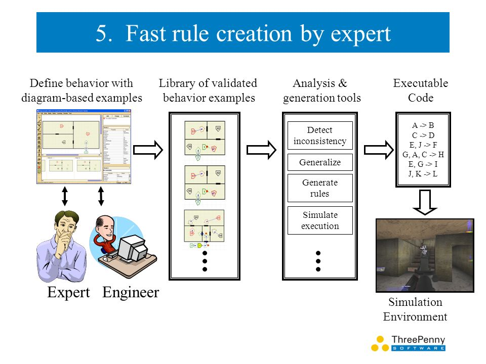 5. Fast rule creation by expert ExpertEngineer Library of validated behavior examples A -> B C -> D E, J -> F G, A, C -> H E, G -> I J, K -> L Executa