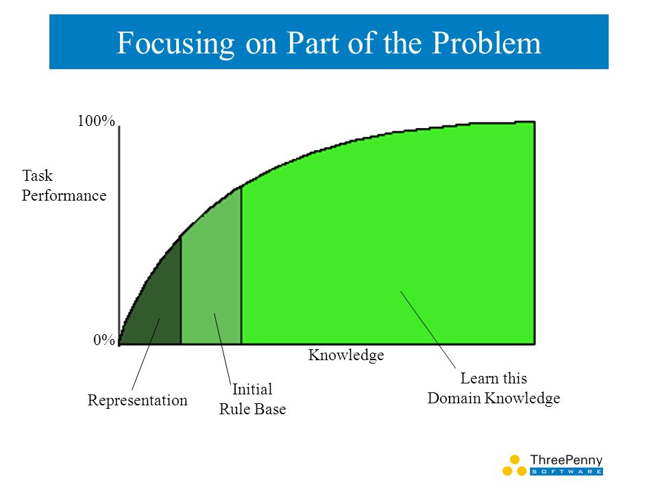 Focusing on Part of the Problem Task Performance 0% 100% Knowledge Representation Initial Rule Base Learn this Domain Knowledge