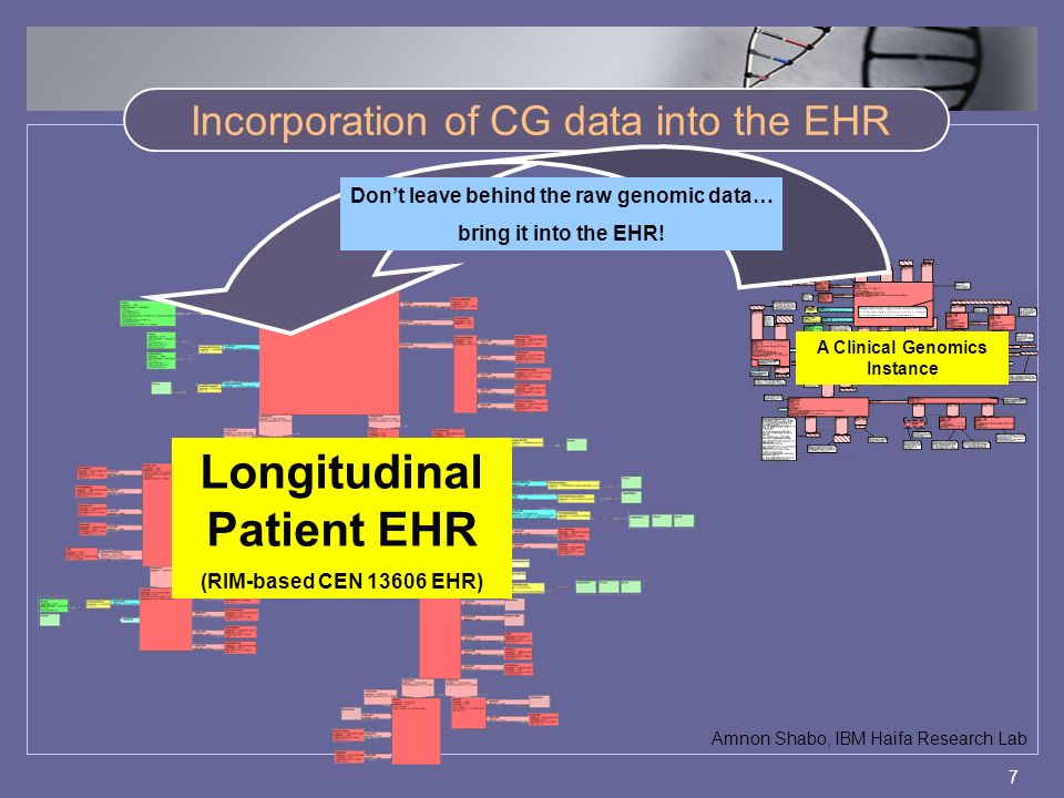 7 Incorporation of CG data into the EHR Longitudinal Patient EHR (RIM-based CEN 13606 EHR) A Clinical Genomics Instance Dont leave behind the raw genomic data… bring it into the EHR.