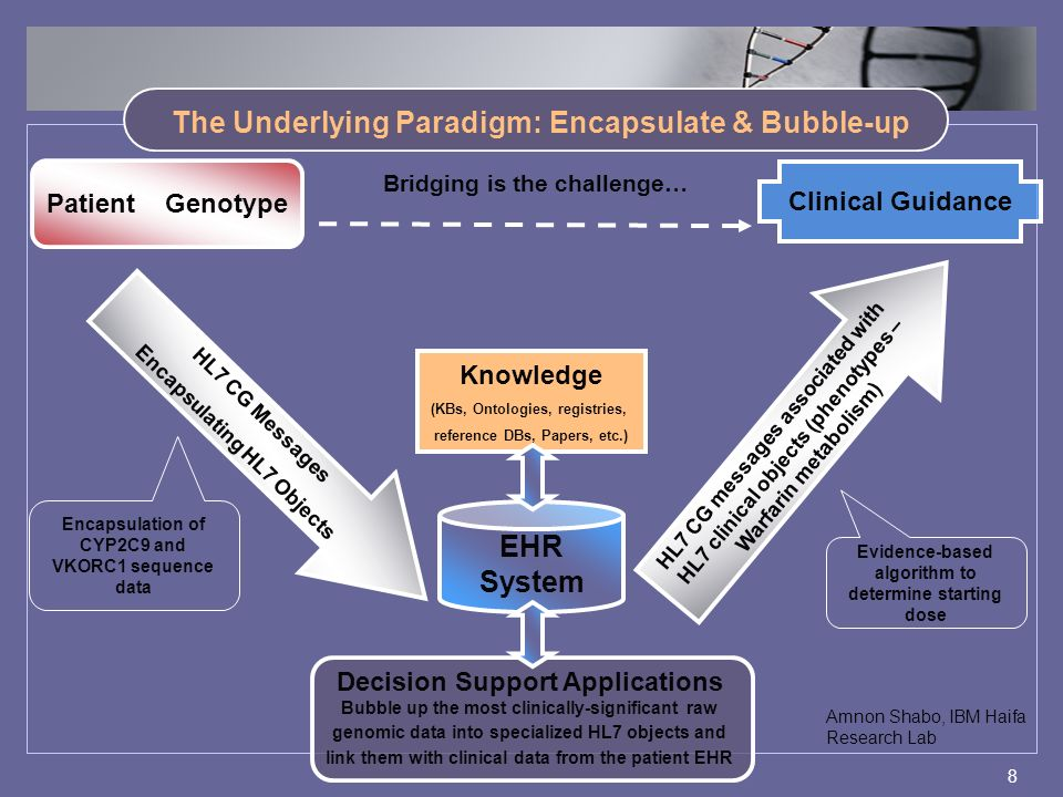 8 The Underlying Paradigm: Encapsulate & Bubble-up Clinical Guidance Patient Genotype EHR System HL7 CG Messages Encapsulating HL7 Objects HL7 CG messages associated with HL7 clinical objects (phenotypes – Warfarin metabolism) Bubble up the most clinically-significant raw genomic data into specialized HL7 objects and link them with clinical data from the patient EHR Decision Support Applications Knowledge (KBs, Ontologies, registries, reference DBs, Papers, etc.) Bridging is the challenge… Encapsulation of CYP2C9 and VKORC1 sequence data Evidence-based algorithm to determine starting dose Amnon Shabo, IBM Haifa Research Lab