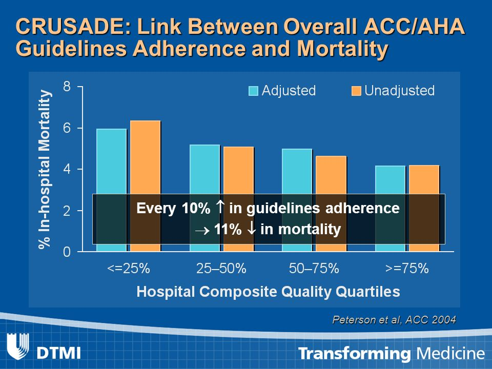 Peterson et al, ACC 2004 CRUSADE: Link Between Overall ACC/AHA Guidelines Adherence and Mortality Every 10% in guidelines adherence 11% in mortality