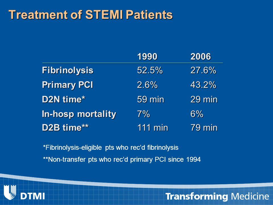 Treatment of STEMI Patients 19902006Fibrinolysis52.5%27.6% Primary PCI 2.6%43.2% D2N time* 59 min 29 min In-hosp mortality 7%6% D2B time** 111 min 79 min *Fibrinolysis-eligible pts who recd fibrinolysis **Non-transfer pts who recd primary PCI since 1994