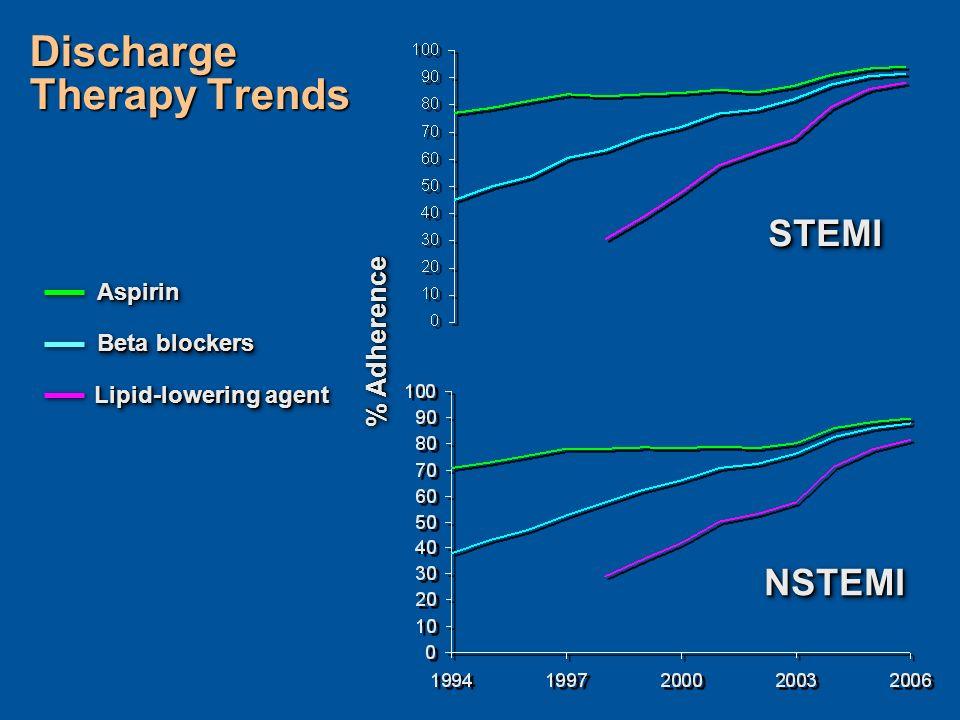 STEMISTEMI NSTEMINSTEMI % Adherence AspirinAspirin Beta blockers Lipid-lowering agent Discharge Therapy Trends