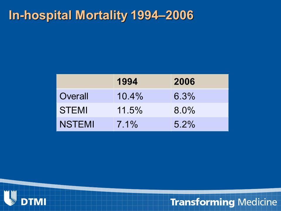 In-hospital Mortality 1994–2006 19942006 Overall10.4%6.3% STEMI11.5%8.0% NSTEMI7.1%5.2%