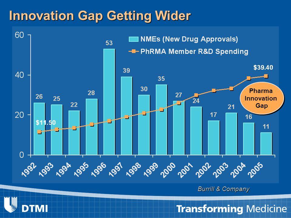Innovation Gap Getting Wider Burrill & Company Pharma Innovation Gap Pharma Innovation Gap