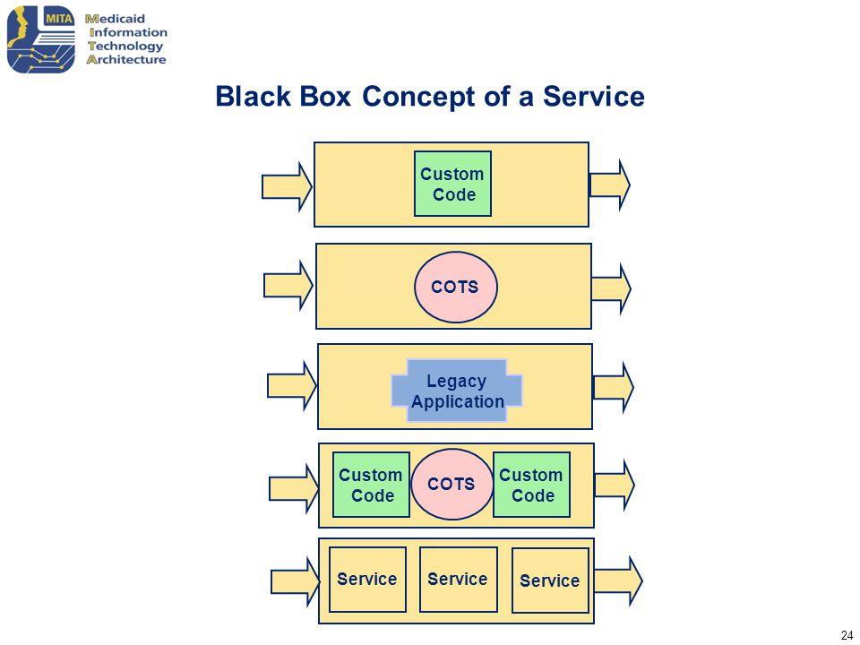 24 Black Box Concept of a Service Service Legacy Application Service Custom Code COTS Custom Code Service COTS Service Custom Code Service