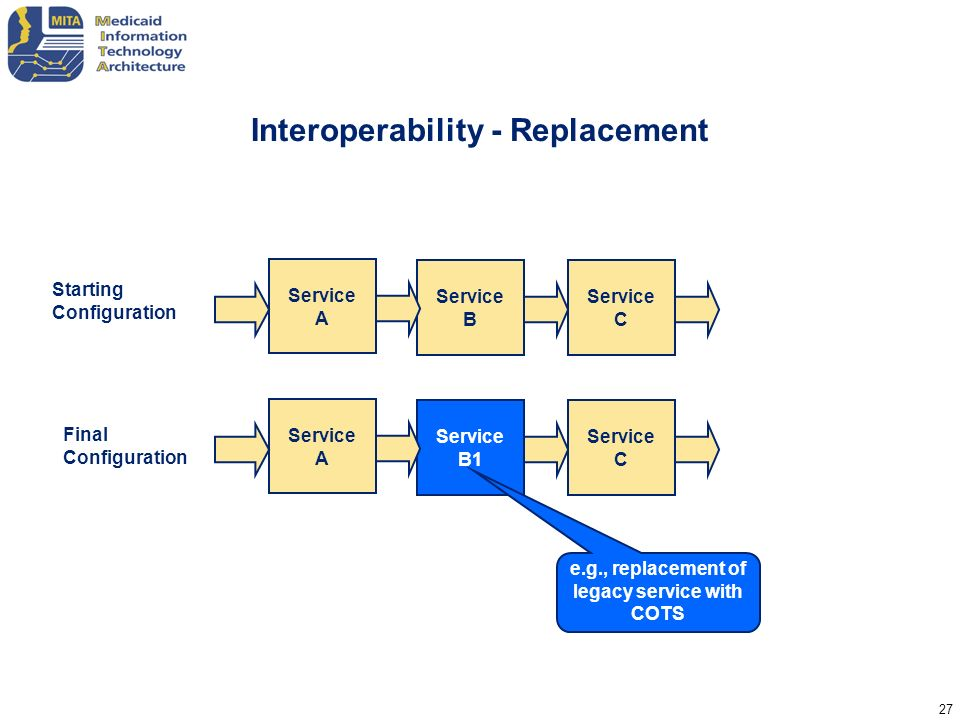 27 Interoperability - Replacement Service B Service A Service C Service B1 Service A Service C Starting Configuration Final Configuration e.g., replac