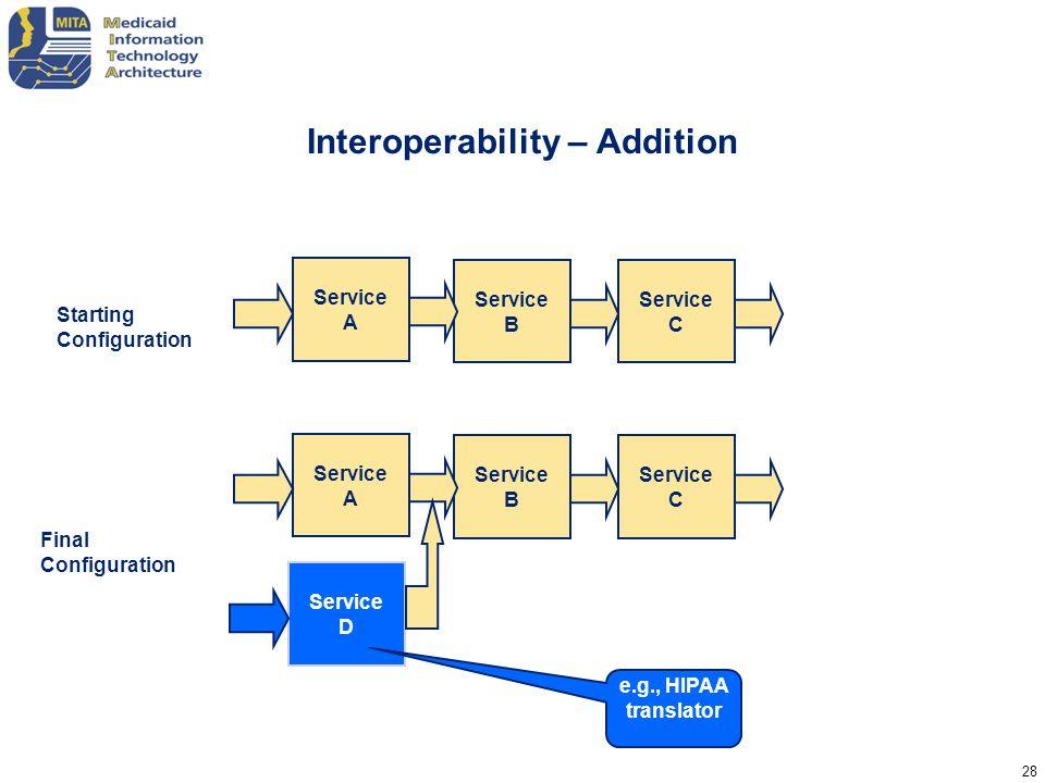 28 Interoperability – Addition Service B Service A Service C Service B Service A Service C Service D Starting Configuration Final Configuration e.g.,