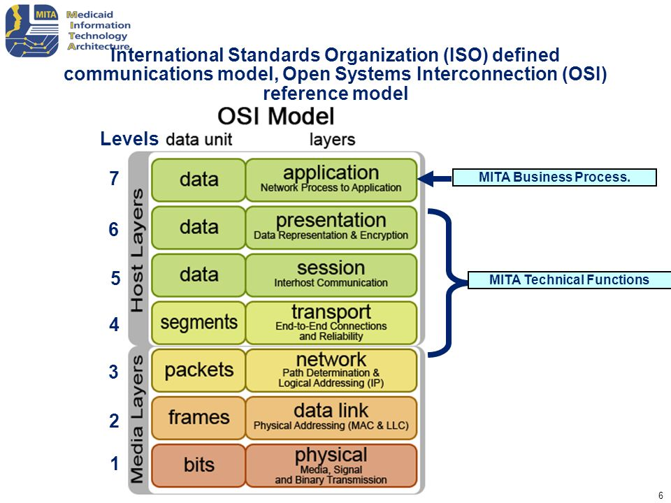 17 Technical Solution Sets The role of technical solution sets remains unchanged.