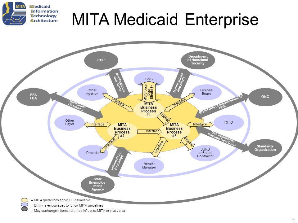 40 – MITA guidelines apply; FFP available – Entity is encouraged to follow MITA guidelines – May exchange information; may influence MITA or vice versa SURS or Fraud Contractor Benefit Manager Provider Other Payer Other Agency CMS License Board RHIO FEA FHA CDC Department of Homeland Security ONC Standards Organization MITA Business Process #3 MITA Business Process #2 MITA Business Process #1 State Unemploy- ment Agency MSIS Data; Dual Eligibility Interface Standards of Interoperability; EHR Interface Use Standards; Develop New Ones Information Exchange Guidelines; Directives Notifications and Alerts MITA Medicaid Enterprise Business Service Technical Service Connection