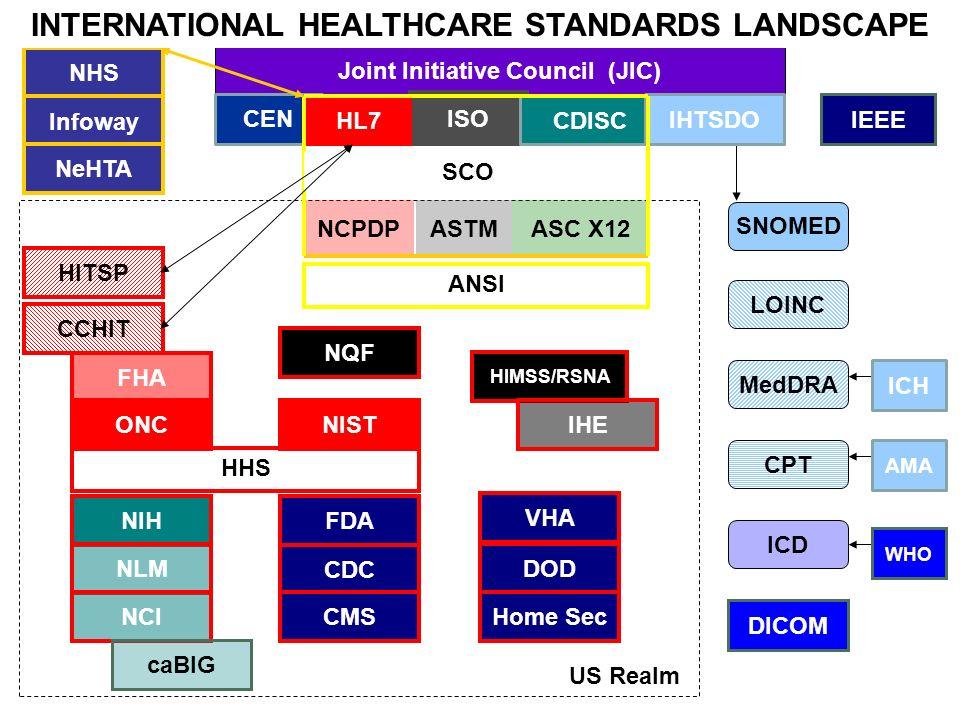 Joint Initiative Council (JIC) ISO CEN CDISC ASC X12ASTMNCPDP SNOMED LOINC MedDRA CPT ICD DICOM ICH NIH NLM NCI caBIG ANSI FDA CDC HHS CCHIT FHA ONC C