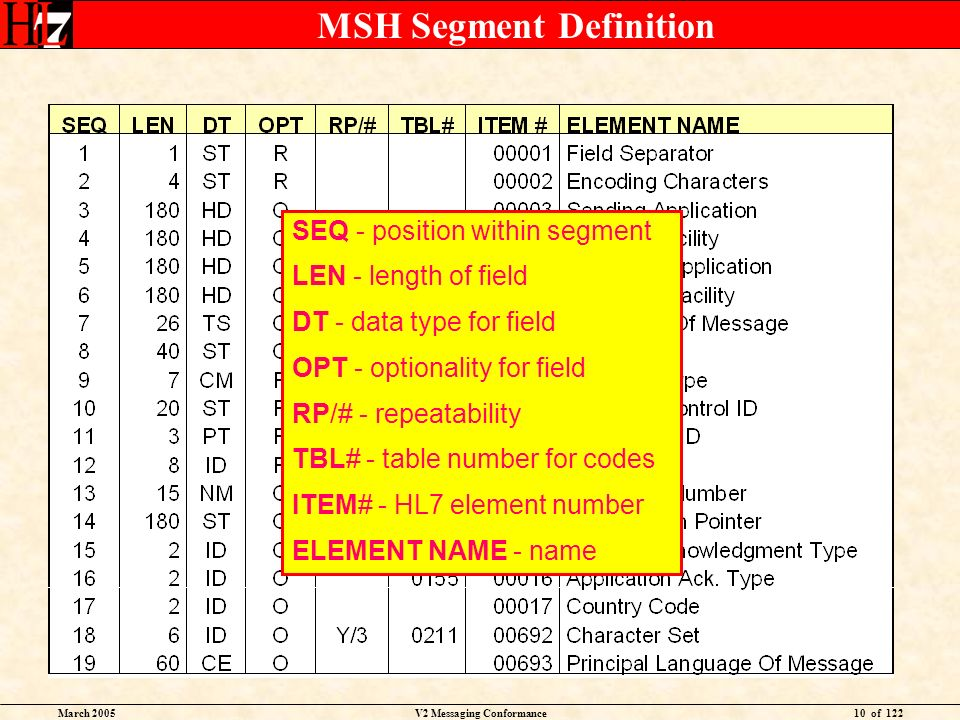 March 2005V2 Messaging Conformance10 of 122 MSH Segment Definition SEQ - position within segment LEN - length of field DT - data type for field OPT -