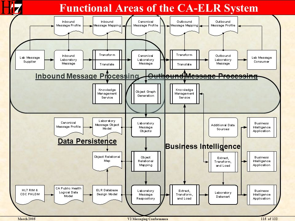 March 2005V2 Messaging Conformance115 of 122 Inbound Message ProcessingOutbound Message Processing Data Persistence Business Intelligence Functional Areas of the CA-ELR System