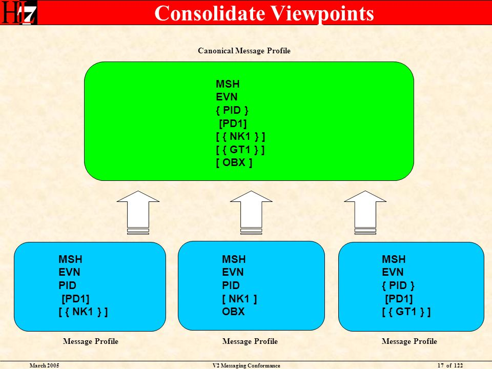 March 2005V2 Messaging Conformance17 of 122 Consolidate Viewpoints Message Profile MSH EVN PID [PD1] [ { NK1 } ] MSH EVN PID [ NK1 ] OBX MSH EVN { PID } [PD1] [ { GT1 } ] MSH EVN { PID } [PD1] [ { NK1 } ] [ { GT1 } ] [ OBX ] Canonical Message Profile