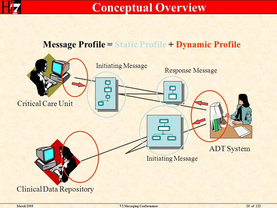 March 2005V2 Messaging Conformance25 of 122 Conceptual Overview Message Profile = Static Profile + Dynamic Profile Critical Care Unit ADT System Initi