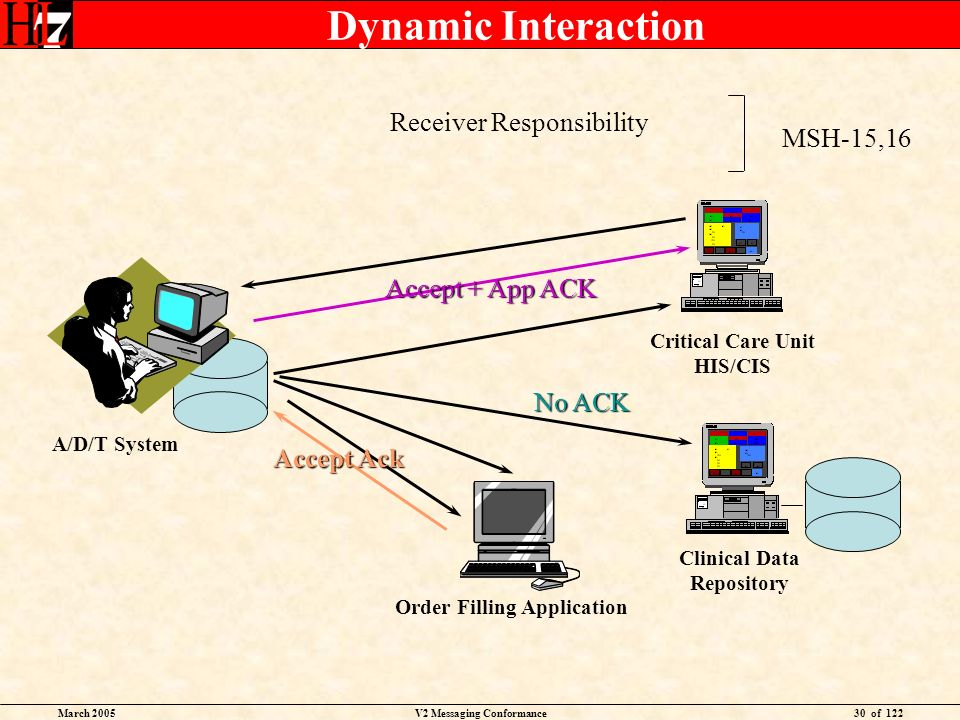 March 2005V2 Messaging Conformance30 of 122 Dynamic Interaction Critical Care Unit HIS/CIS Clinical Data Repository A/D/T System Order Filling Application Accept Ack Accept + App ACK Receiver Responsibility MSH-15,16 No ACK