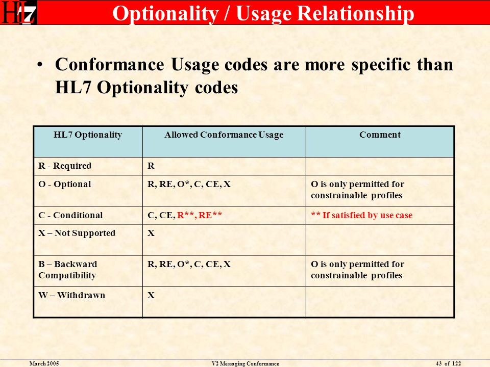 March 2005V2 Messaging Conformance43 of 122 Optionality / Usage Relationship Conformance Usage codes are more specific than HL7 Optionality codes HL7