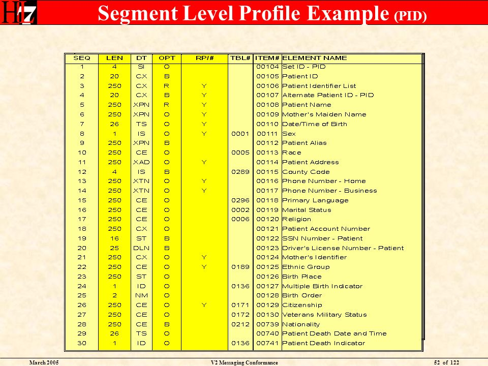 March 2005V2 Messaging Conformance52 of 122 Segment Level Profile Example (PID)