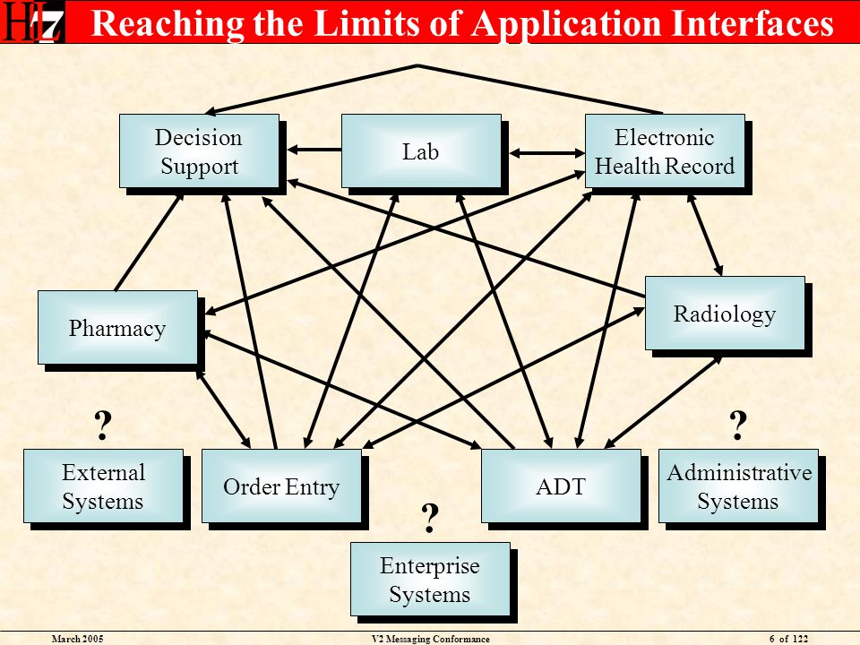 March 2005V2 Messaging Conformance6 of 122 Reaching the Limits of Application Interfaces Lab Order Entry ADT Pharmacy Radiology Decision Support Decision Support Electronic Health Record Electronic Health Record Administrative Systems Administrative Systems .