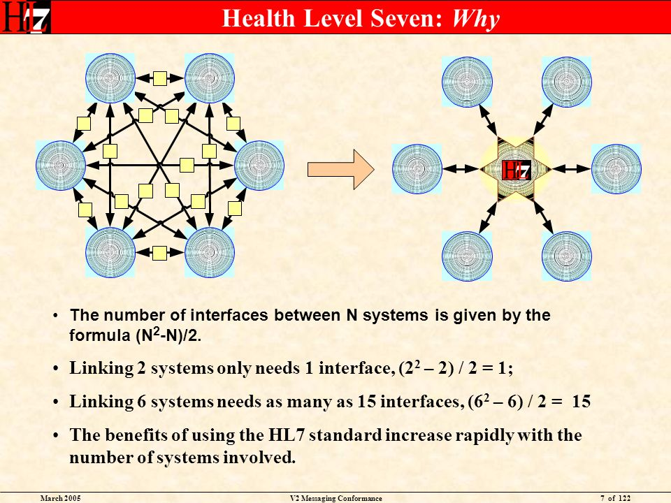 March 2005V2 Messaging Conformance7 of 122 Health Level Seven: Why The number of interfaces between N systems is given by the formula (N 2 -N)/2.