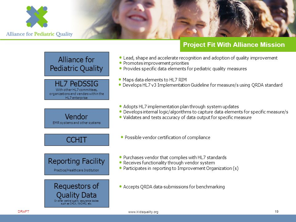 www.kidsquality.org DRAFT 19 Project Fit With Alliance Mission Alliance for Pediatric Quality HL7 PeDSSIG With other HL7 committees, organizations and vendors within the HL7 enterprise Lead, shape and accelerate recognition and adoption of quality improvement Promotes improvement priorities Provides specific data elements for pediatric quality measures Maps data elements to HL7 RIM Develops HL7 v3 Implementation Guideline for measure/s using QRDA standard Vendor EMR systems and other systems Adopts HL7 implementation plan through system updates Develops internal logic/algorithms to capture data elements for specific measure/s Validates and tests accuracy of data output for specific measure Reporting Facility Practice/Healthcare Institution Purchases vendor that complies with HL7 standards Receives functionality through vendor system Participates in reporting to Improvement Organization (s) Requestors of Quality Data Or other central quality assurance bodies such as CHCA, NACHRI, etc.