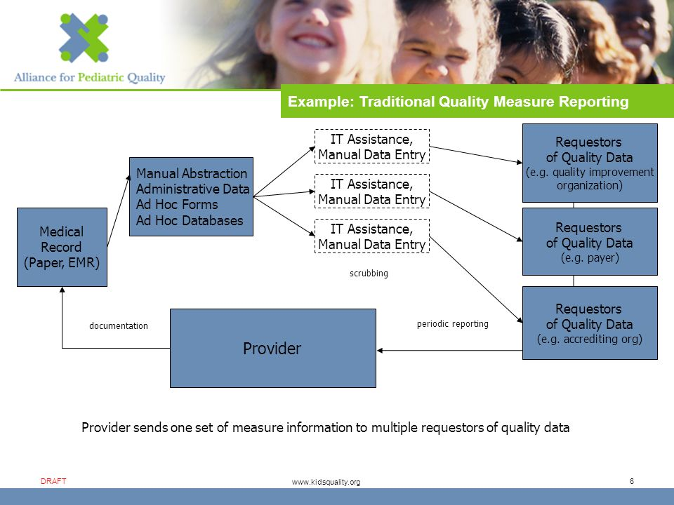 www.kidsquality.org DRAFT 6 Example: Traditional Quality Measure Reporting Medical Record (Paper, EMR) Manual Abstraction Administrative Data Ad Hoc Forms Ad Hoc Databases IT Assistance, Manual Data Entry Provider scrubbing periodic reporting documentation Requestors of Quality Data (e.g.