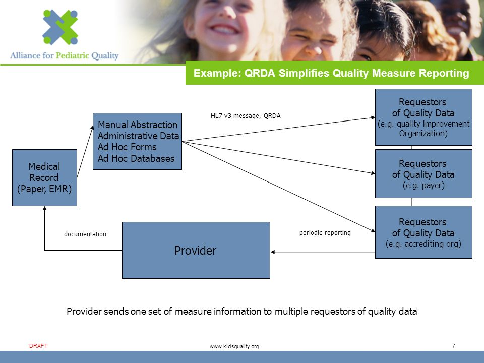 www.kidsquality.org DRAFT 18 Alliance Goals & Strategies 1.Promote meaningful pediatric improvement and measures Promote initiatives using measures for improvement Spread use of measures for improvement and public reporting Develop a comprehensive catalogue of pediatric improvement priorities and measures 2.Ensure health information technology works for children Seek industry-wide adoption of data standards for pediatrics Promote integration of child health EHR-S standards into vendor systems Endorse pediatric data standards that make comparability possible 3.Explore opportunities for collecting and sharing data Our Strategies Work for consensus – speak with one voice for improvement in quality for children; advance pediatric improvement initiatives, measures and data/health information technology Endorse and promote projects that advance pediatric quality and health information technology Convene stakeholders Advocate in media and legislature