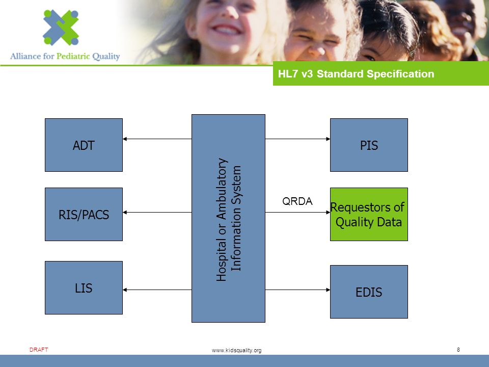 www.kidsquality.org DRAFT 8 Hospital or Ambulatory Information System ADT RIS/PACS LIS PIS Requestors of Quality Data EDIS QRDA HL7 v3 Standard Specification